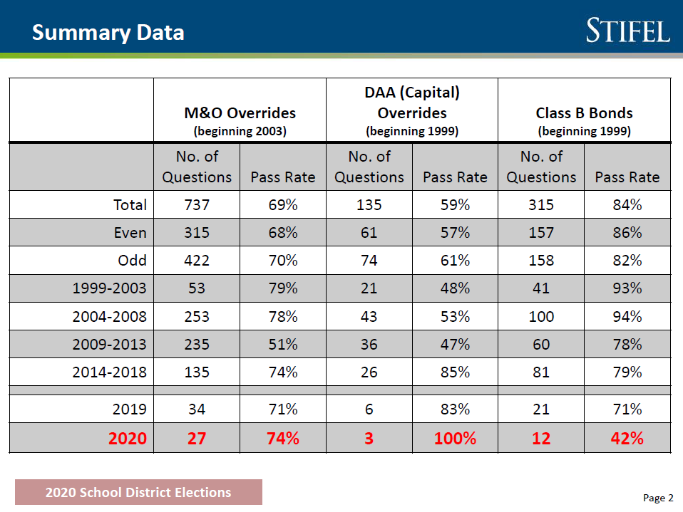 School elections pass rate is lower than in past, but results are mixed Summary-data-over-the-years-chart