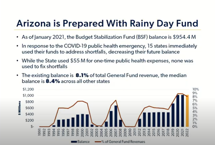 Video: Details of Gov. Ducey's proposed K-12 education budget AZ-Rainy-Day-fund