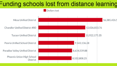 Many English learners reluctant to return to in-person instruction at California schools Portion-2-of-Final-AZEdNews-Infographic-100-School-Districts-with-most-distance-learning-funding-loss-400x225
