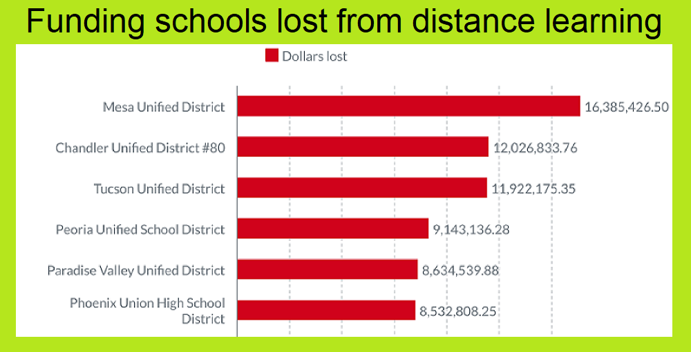 A Portion Of The AZEdNews Infographic 100 AZ School Districts With Most Distance Learning Funding Loss By Lisa Irish/AZEdNews