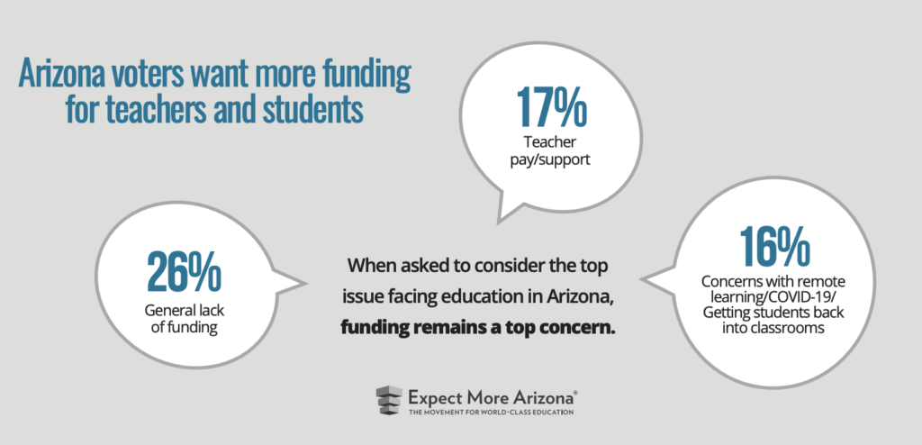 Education remains top priority among Arizona voters Screen-Shot-2021-01-13-at-10.10.24-AM-1024x494