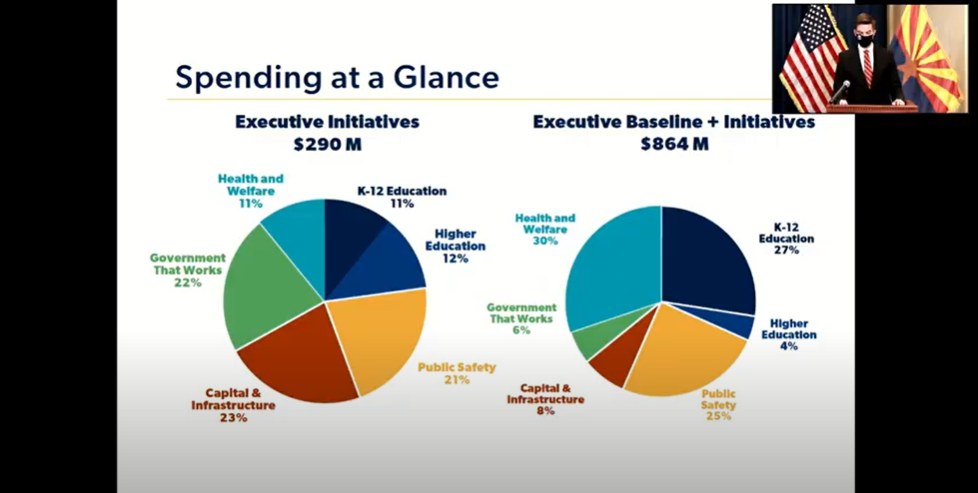 Video: Details of Gov. Ducey's proposed K-12 education budget Spending-at-a-glance