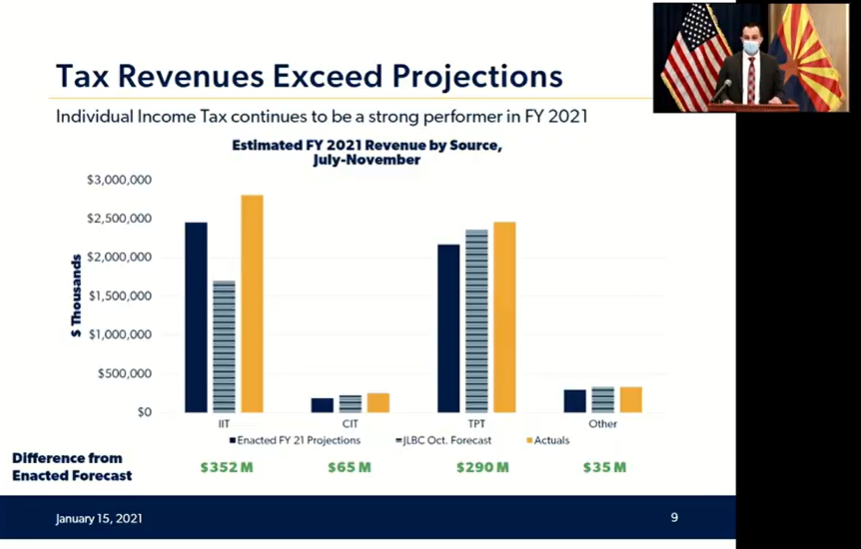 Video: Details of Gov. Ducey's proposed K-12 education budget Tax-revenues-exceed-projections
