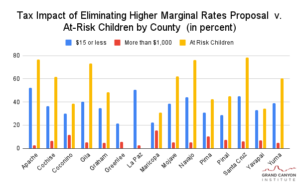 Legislators approve wildfire bill, budget work continues Tax-Impact-of-Eliminating-Higher-Marginal-Rates-Proposal-v.-At-Risk-Children-by-County-in-percent-GCI